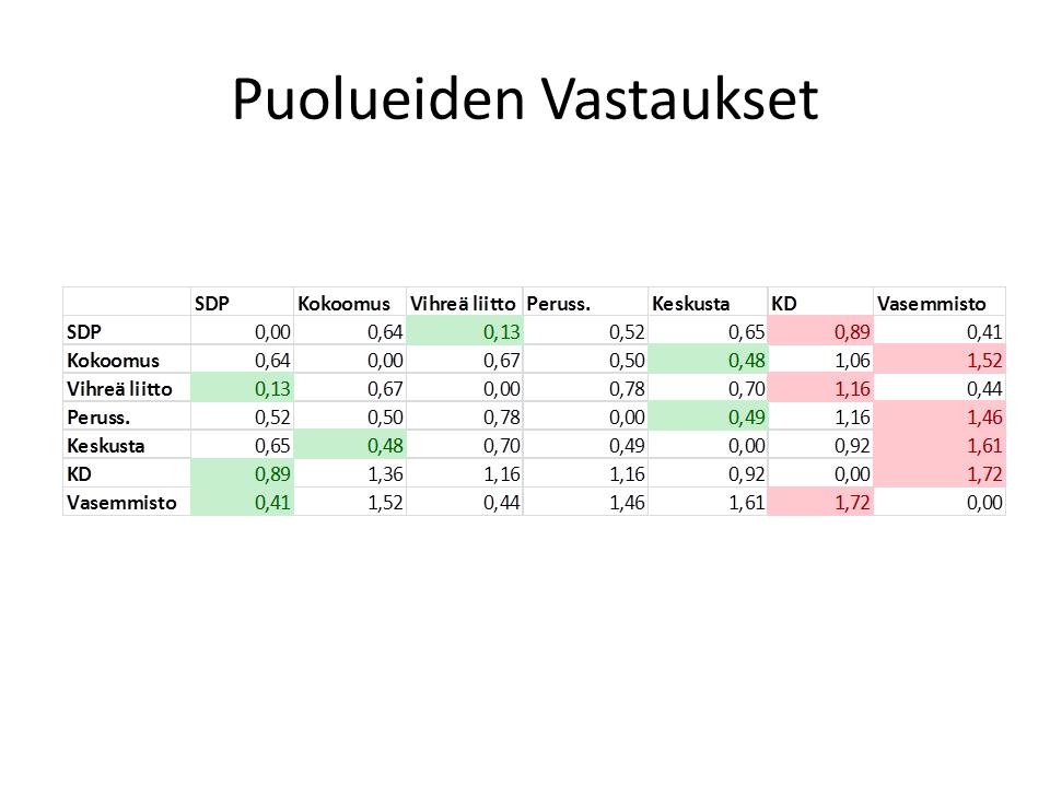 Yle Vaalikone - Pirkkala - vastaukset