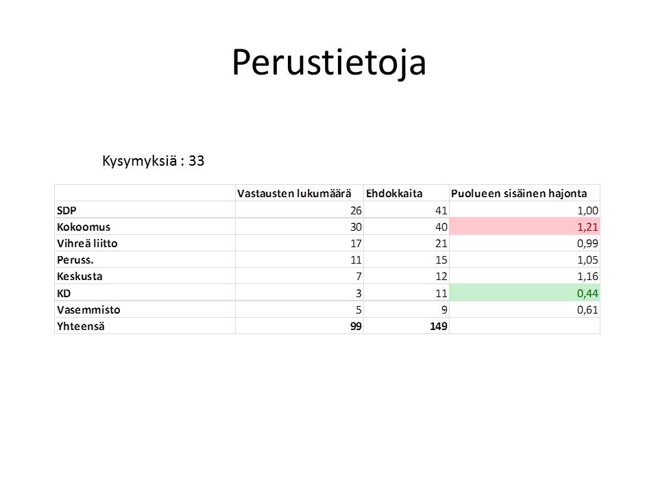 Yle Vaalikone - Pirkkala - perustiedot